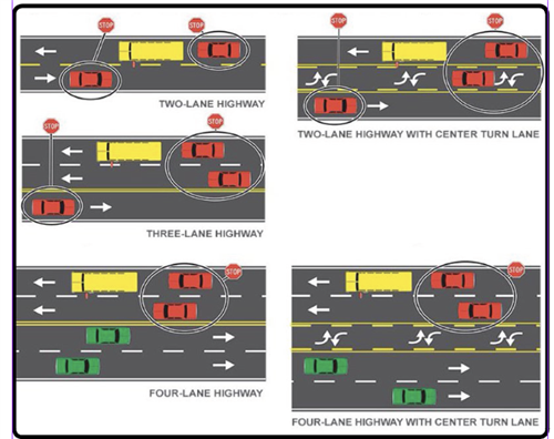 Diagram of Bus Stopping Procedures
